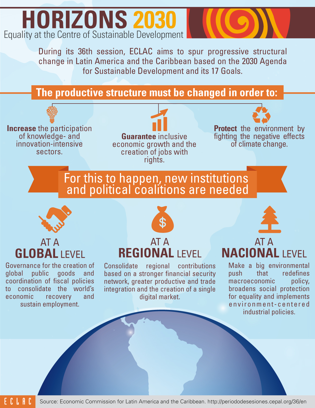 """Infographic about """"Horizons 2030: Equality at the Centre of Sustainable Development"""""""