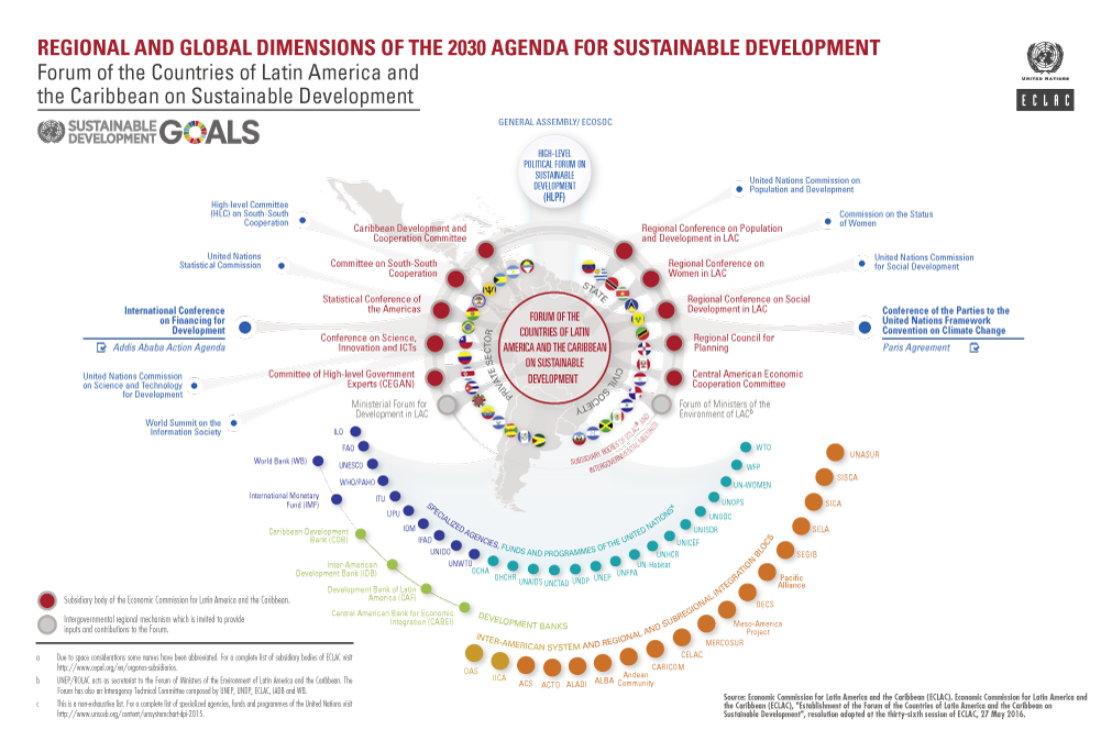 Regional and global dimensions of the 2030 Agenda