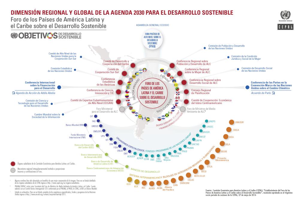 Infografía sobre las dimensiones regionales y globales de la Agenda 2030.